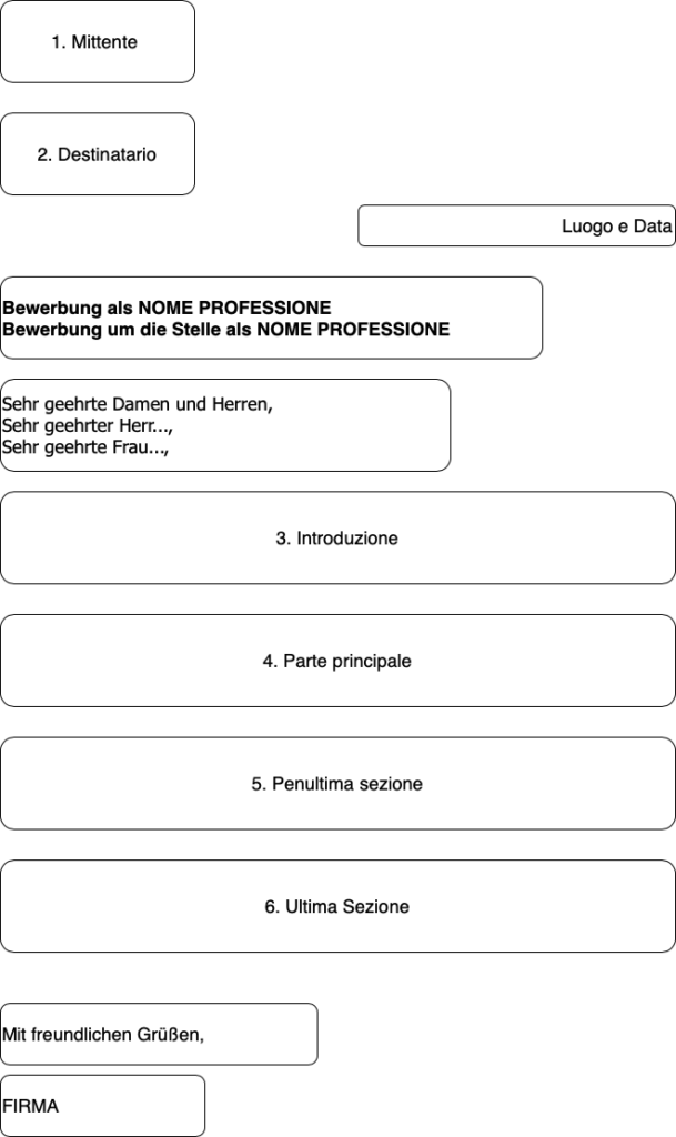 Strutta Lettera di Presentazione in tedesco